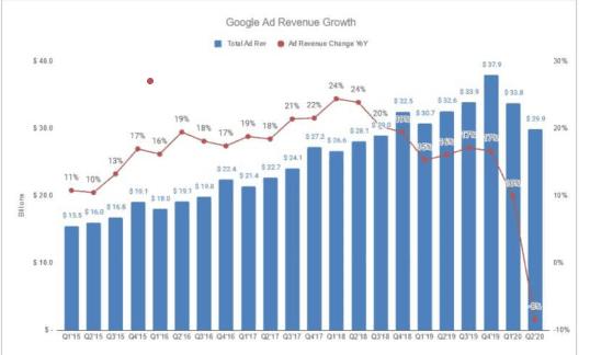 Google ads statistik