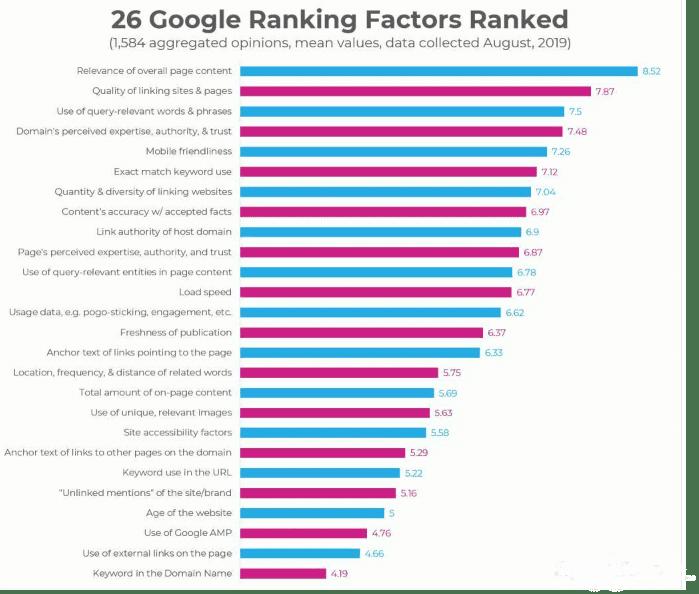 google statistik